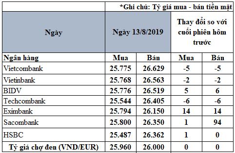 Tỷ giá Euro hôm nay (13/8): Giá Euro ngân hàng biến động trái chiều - Ảnh 2.