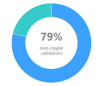 Tỉ lệ xác nhận trên máy chủ của Ripple (nguồn: Mini Validator List)