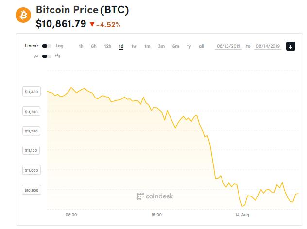 Chỉ số giá bitcoin hôm nay (14/8) (nguồn: CoinDesk)