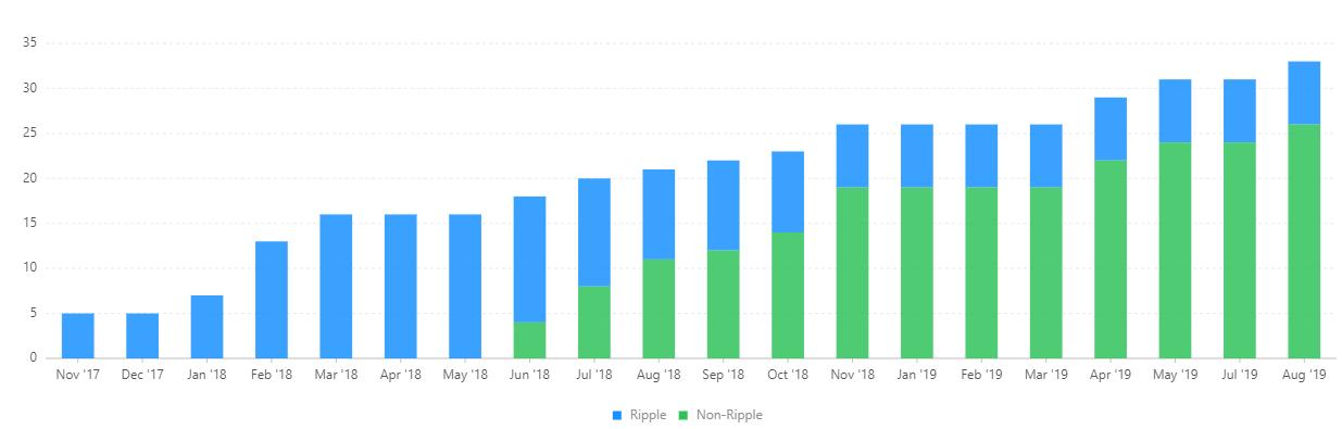 Tỉ lệ máy chủ xác nhận trên thị trường theo thời gian của Ripple (nguồn: Mini Validator List)