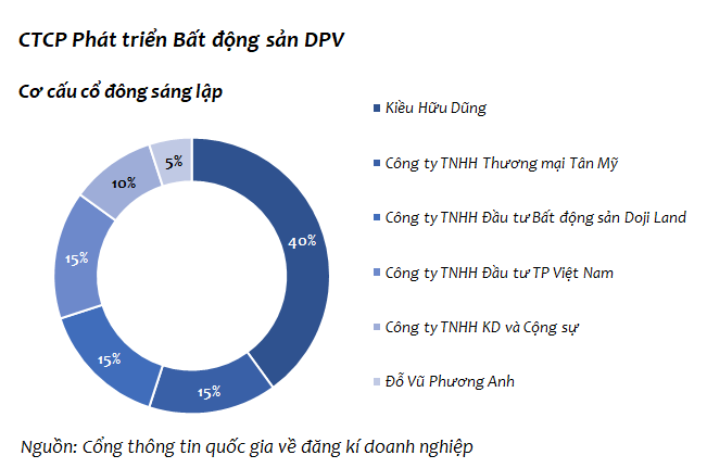 DPV-co-cau-co-dong-sang-lap