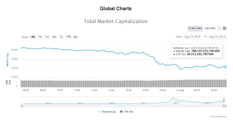 Tổng giá trị thị trường và khối lượng giao dịch tiền kĩ thuật số hôm nay (14/8) (nguồn: CoinMarketCap)