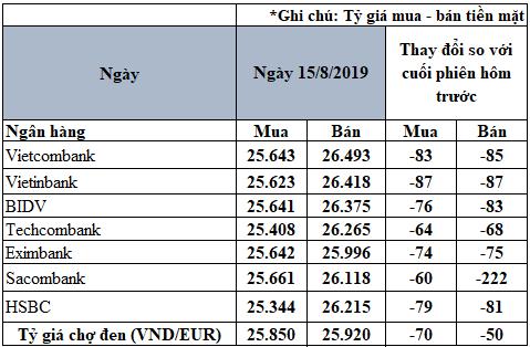 Tỷ giá Euro hôm nay (15/8): Giá Euro trong nước tiếp tục sụt giảm, Sacombank giảm giá bán 222 đồng/EUR - Ảnh 2.