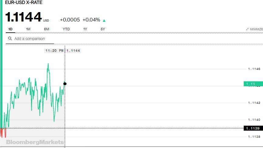 Tỷ giá Euro hôm nay (15/8): Giá Euro trong nước tiếp tục sụt giảm, Sacombank giảm giá bán 222 đồng/EUR - Ảnh 3.