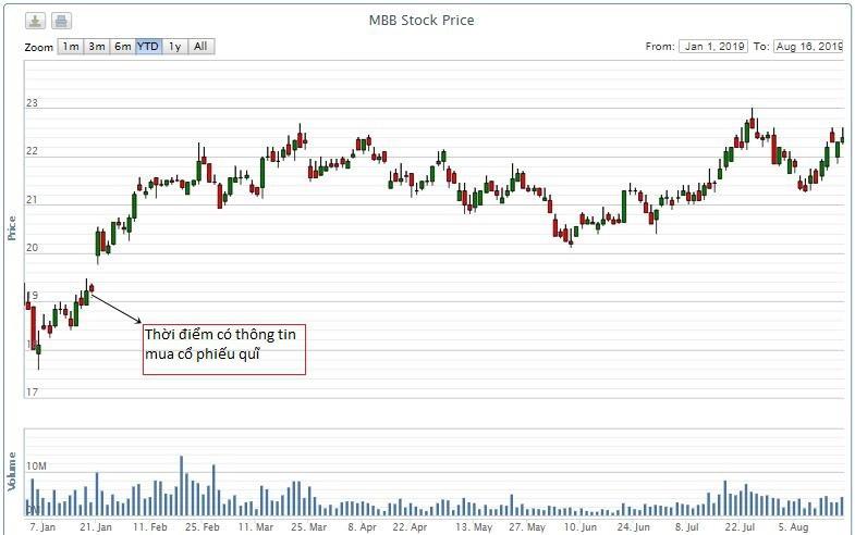 Lợi và hại khi ngân hàng mua cổ phiếu quĩ - Ảnh 3.