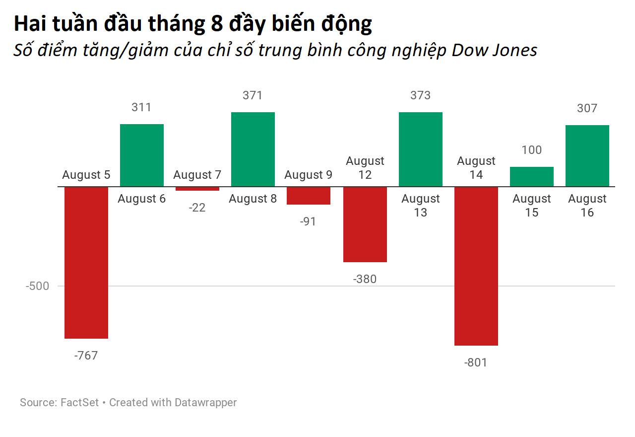 2KI0Z-two-weeks-of-volatility
