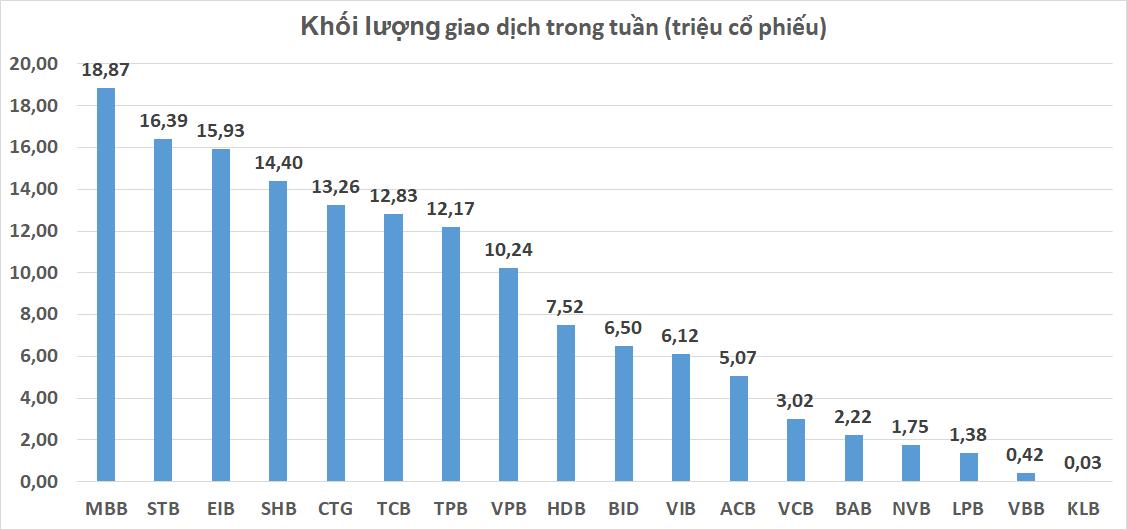 Cổ phiếu ngân hàng tuần qua: TCB tăng giá mạnh nhất, MBB dẫn đầu thanh khoản - Ảnh 4.