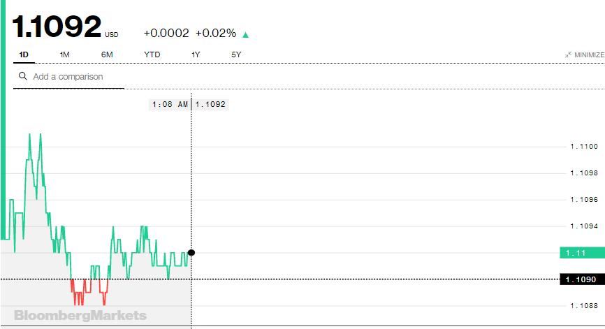 Tỷ giá Euro hôm nay (19/8): Giá Euro ngân hàng biến động trái chiều - Ảnh 3.