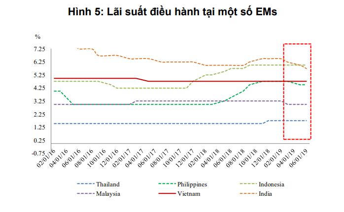 Chính sách tiền tệ Việt Nam sẽ biến chuyển ra sao sau khi Fed cắt giảm lãi suất? - Ảnh 2.