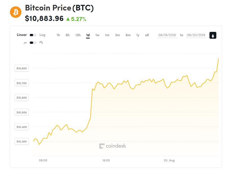 Chỉ số giá bitcoin hôm nay (20/8) (nguồn: CoinDesk)