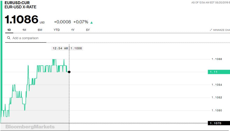 Tỷ giá Euro hôm nay (20/8): Giá Euro 'chợ đen' giảm xuống dưới 26.000 đồng/Euro - Ảnh 3.