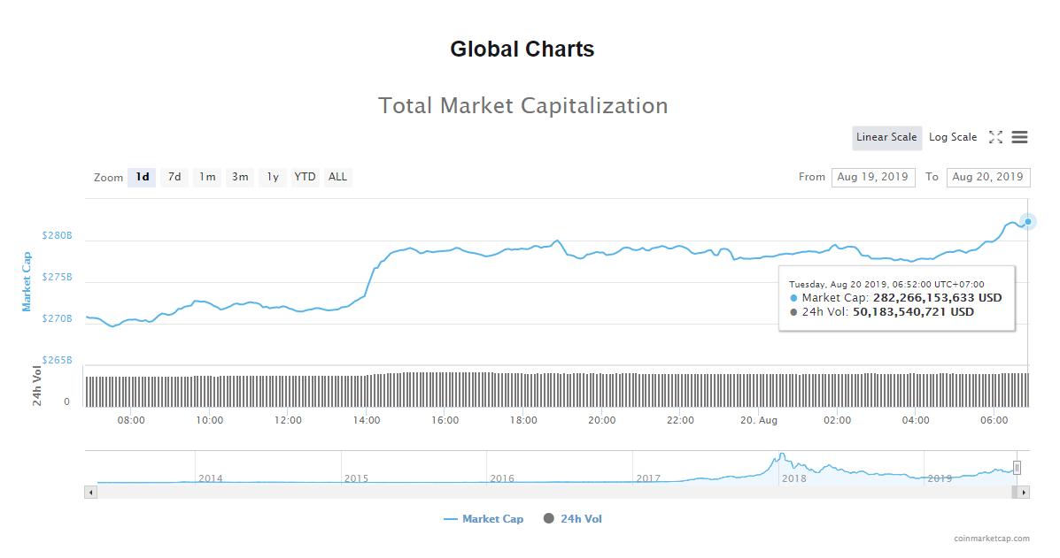 Tổng giá trị thị trường và khối lượng giao dịch tiền kĩ thuật số hôm nay (20/8) (nguồn: CoinMarketCap)
