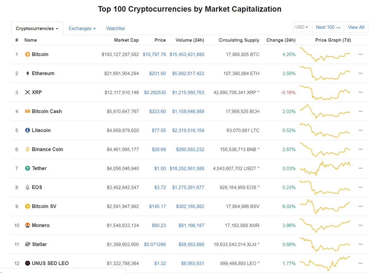 Nhóm 10 đồng tiền kĩ thuật số hàng đầu theo giá trị thị trường hôm nay (20/8) (nguồn: CoinMarketCap)
