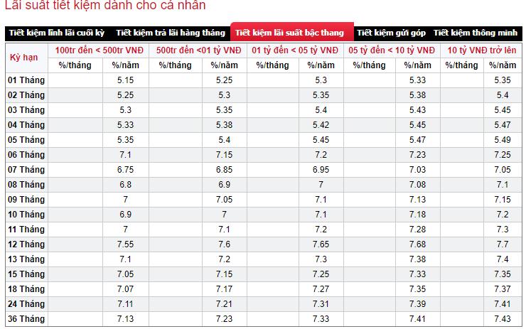 Lãi suất ngân hàng SeABank cao nhất tháng 9/2019 là 7,43%/năm  - Ảnh 2.