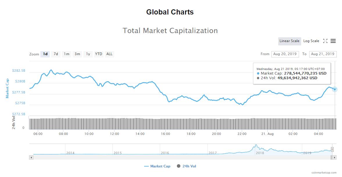 Tổng giá trị thị trường và khối lượng giao dịch tiền kĩ thuật số hôm nay (21/8) (nguồn: CoinMarketCap)