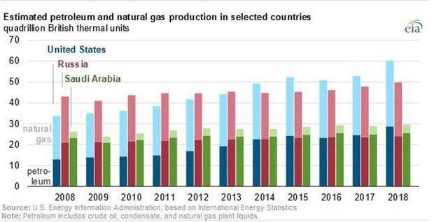Sản lượng dầu mỏ và khí đốt tự nhiên của Mỹ cao kỉ lục trong năm 2018 - Ảnh 1.