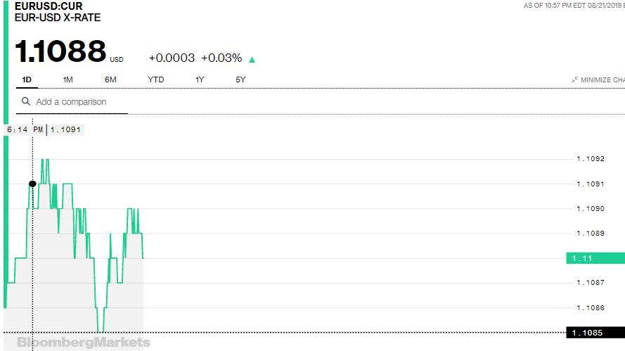 Tỷ giá đồng Euro hôm nay (22/8): Xu hướng giảm chiếm ưu thế - Ảnh 3.