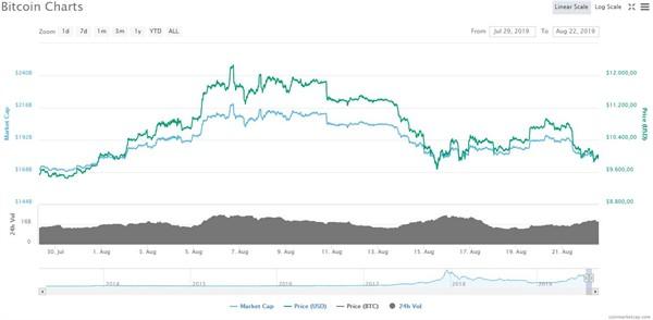 Liệu Bitcoin có phải là tài sản thiên đường? - Ảnh 2.