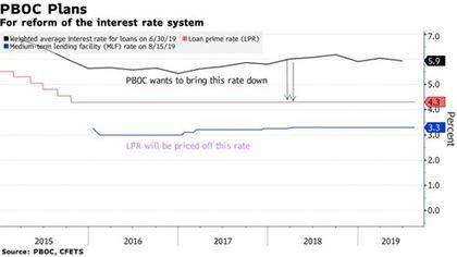Cải cách lãi suất tác động như thế nào lên nền kinh tế Trung Quốc? - Ảnh 1.