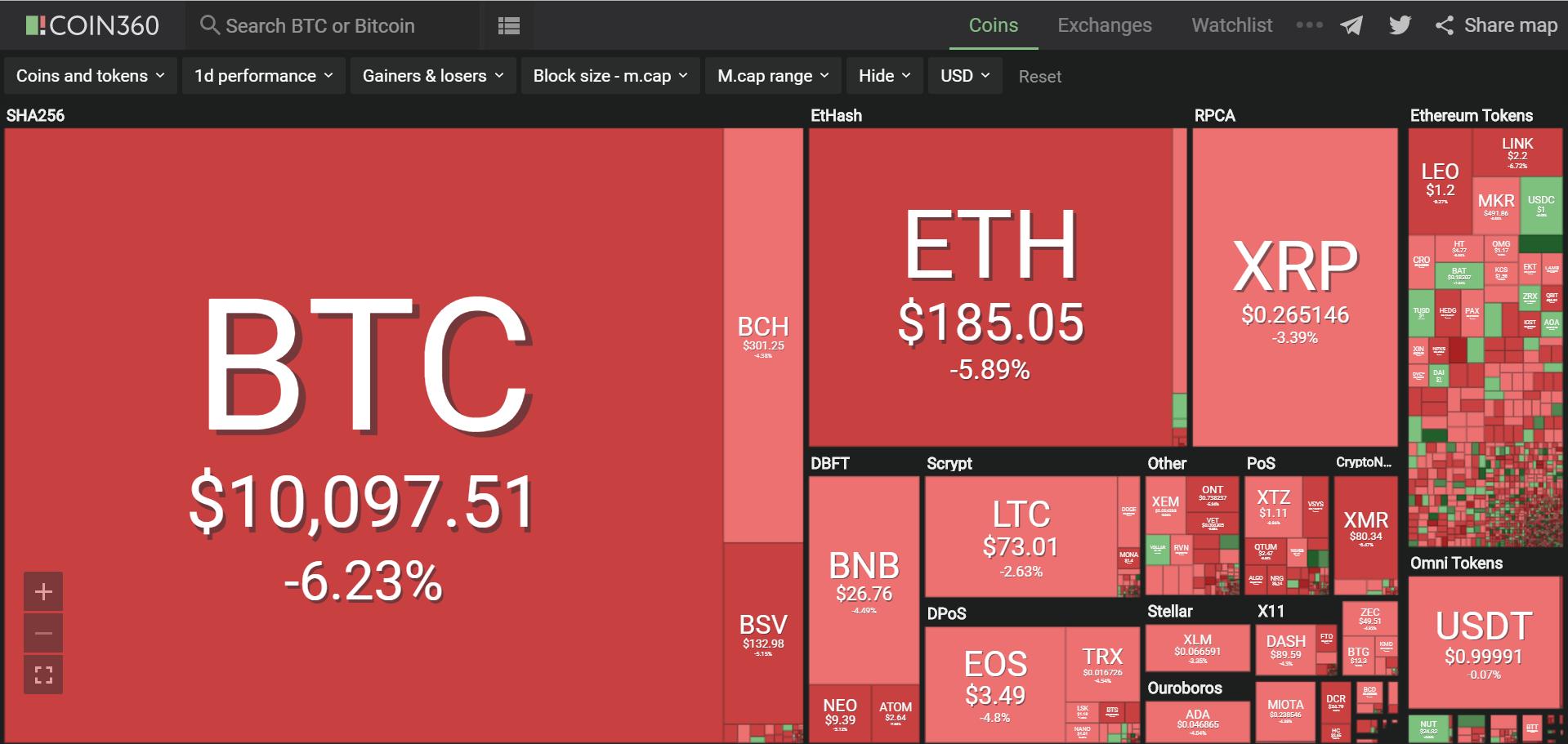 Toàn cảnh thị trường tiền kĩ thuật số hôm nay (22/8) (Nguồn: Coin360.com)