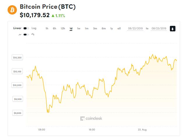 Chỉ số giá bitcoin hôm nay (23/8) (nguồn: CoinDesk)