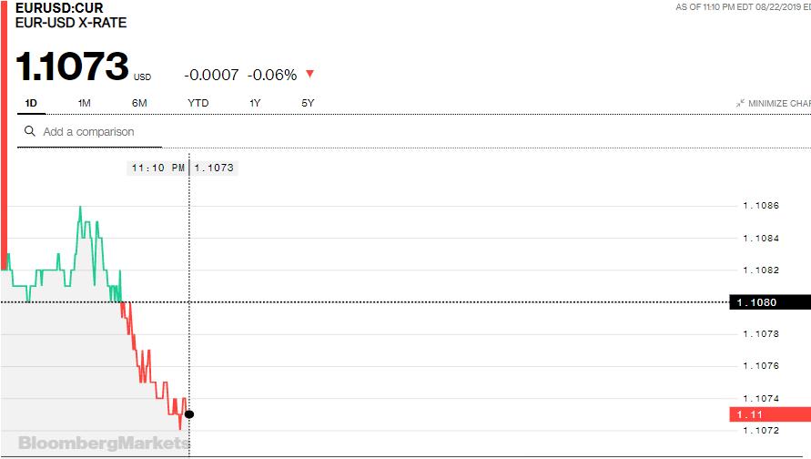 Tỷ giá đồng Euro hôm nay (23/8): Giá Euro trong nước tiếp tục giảm - Ảnh 3.
