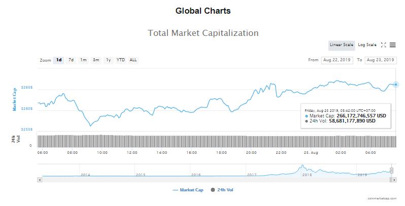 Tổng giá trị thị trường và khối lượng giao dịch tiền kĩ thuật số hôm nay (23/8) (nguồn: CoinMarketCap)