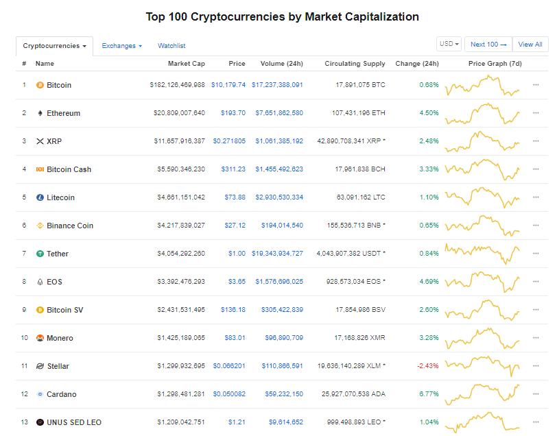 Nhóm 10 đồng tiền kĩ thuật số hàng đầu theo giá trị thị trường hôm nay (23/8) (nguồn: CoinMarketCap)