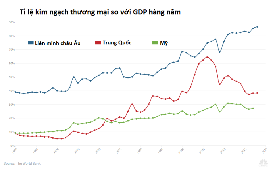 trade GDP