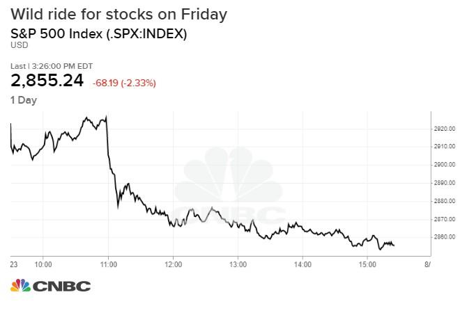 Dow Jones mất hơn 600 điểm, chứng khoán Mỹ 'đỏ sàn' khi Mỹ - Trung liên tiếp ra đòn thương mại - Ảnh 2.