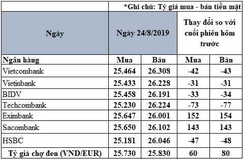 Tỷ giá đồng Euro hôm nay (24/8): Giá Euro tăng mạnh tại một số ngân hàng - Ảnh 2.