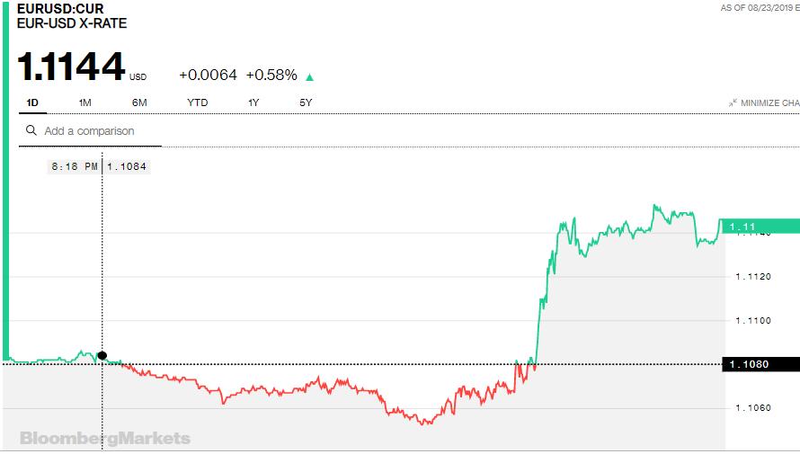 Tỷ giá đồng Euro hôm nay (24/8): Bật tăng mạnh mẽ trên thị trường quốc tế - Ảnh 2.