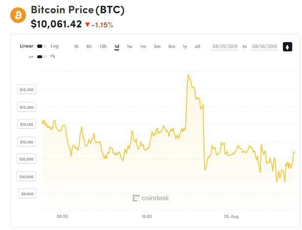 Chỉ số giá bitcoin hôm nay (26/8) (nguồn: CoinDesk)