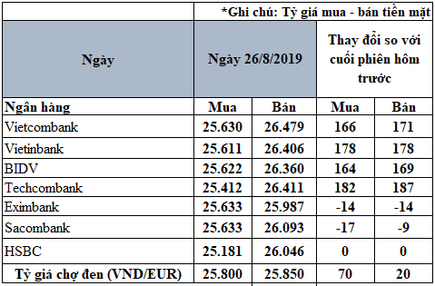 Tỷ giá đồng Euro hôm nay (26/8): Tăng mạnh tại một số ngân hàng - Ảnh 2.