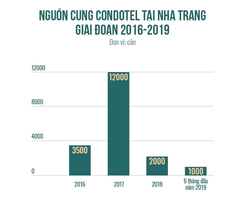 Rừng bê tông ven biển Nha Trang trong cơn thoái trào của condotel - Ảnh 6.