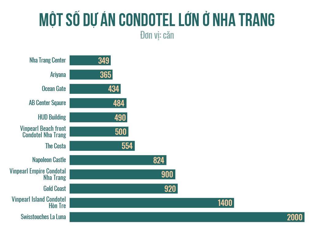 Rừng bê tông ven biển Nha Trang trong cơn thoái trào của condotel - Ảnh 4.