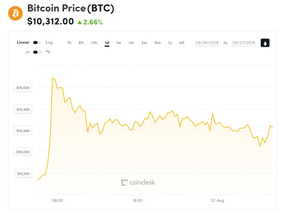 Chỉ số giá bitcoin hôm nay (27/8) (nguồn: CoinDesk)