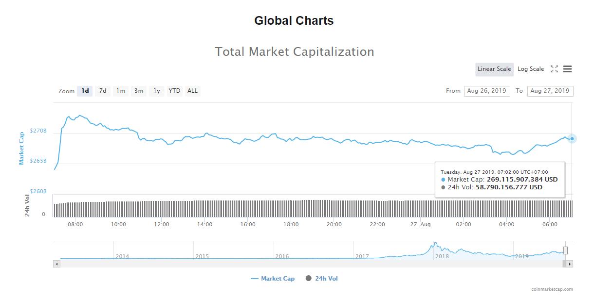 Tổng giá trị thị trường và khối lượng giao dịch tiền kĩ thuật số hôm nay (27/8) (nguồn: CoinMarketCap)
