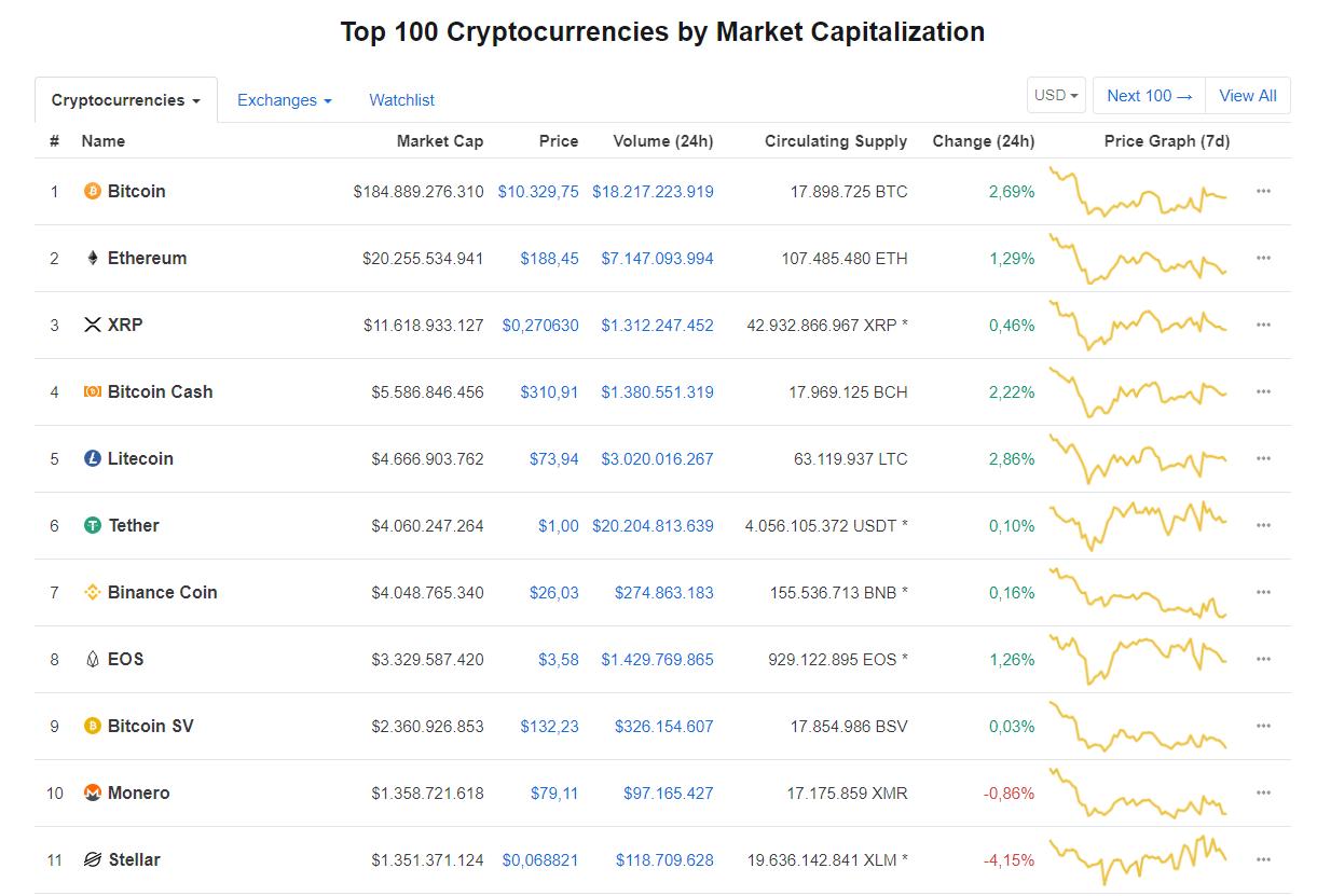 Nhóm 10 đồng tiền kĩ thuật số hàng đầu theo giá trị thị trường hôm nay (27/8) (nguồn: CoinMarketCap)