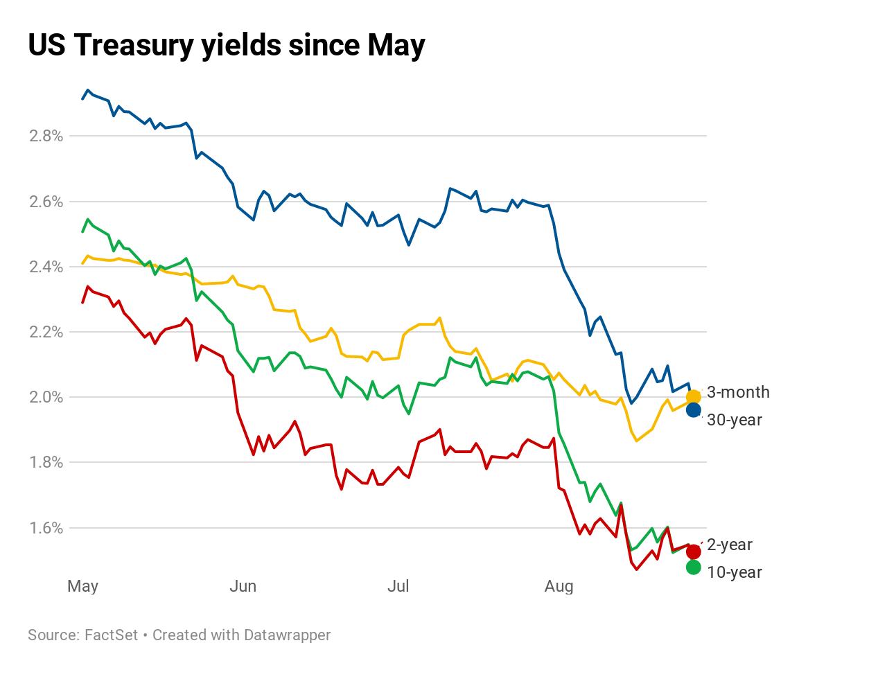 Thêm tín hiệu tiêu cực về thương mại và suy thoái, chứng khoán Mỹ đóng cửa trong sắc đỏ - Ảnh 2.