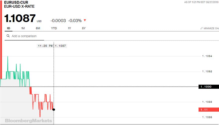 Tỷ giá đồng Euro hôm nay (28/8): Tiếp tục xu hướng giảm - Ảnh 3.