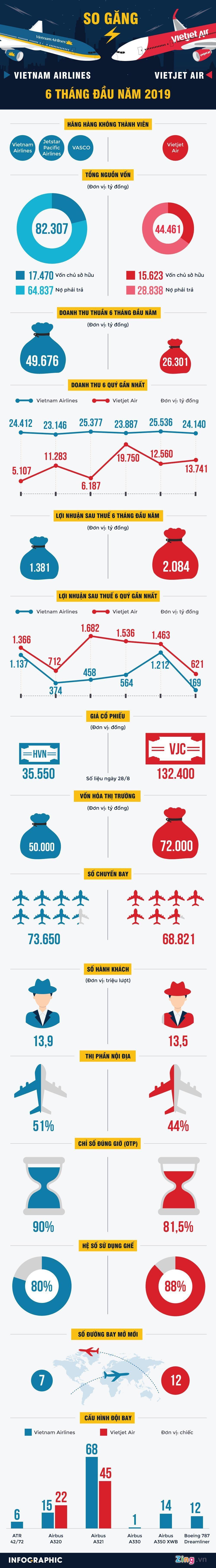 Thế so kè của Vietnam Airlines và Vietjet Air trên bầu trời - Ảnh 1.
