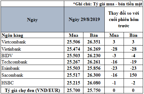 Tỷ giá đồng Euro hôm nay (29/8): Sacombank tăng mạnh giá bán 150 đồng/Euro - Ảnh 2.