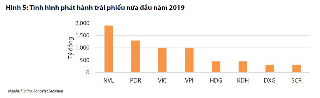 trái phiếu đầu 2019