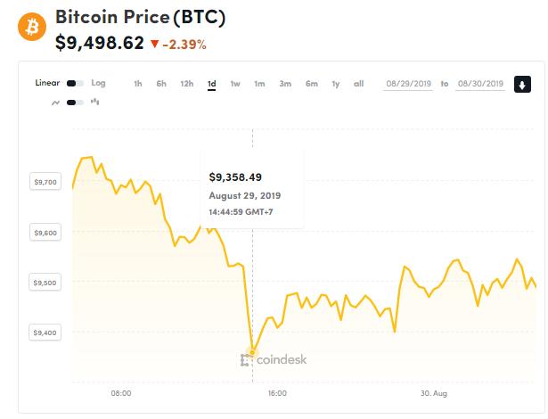Chỉ số giá bitcoin hôm nay (30/8) (nguồn: CoinDesk)