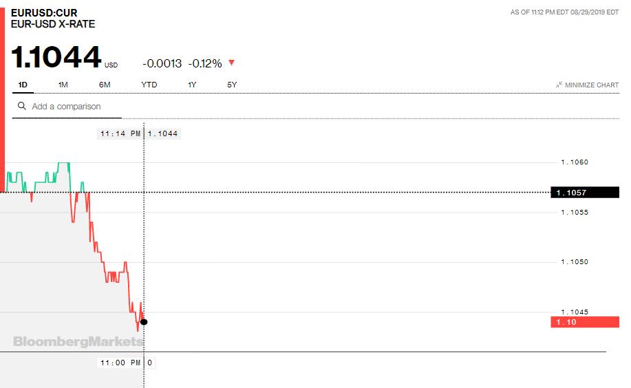 Tỷ giá đồng Euro hôm nay (30/8): Giá Euro trong nước đồng loạt sụt giảm - Ảnh 3.