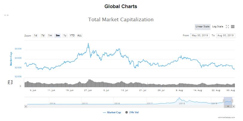 Tổng giá trị thị trường và khối lượng giao dịch tiền kĩ thuật số 3 tháng tính đến hôm nay (30/8) (nguồn: CoinMarketCap)