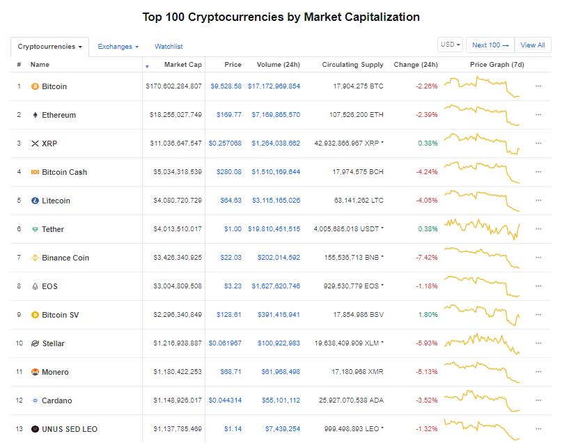 Nhóm 10 đồng tiền kĩ thuật số hàng đầu theo giá trị thị trường hôm nay (30/8) (nguồn: CoinMarketCap)