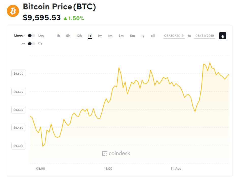 Chỉ số giá bitcoin hôm nay (31/8) (nguồn: CoinDesk)