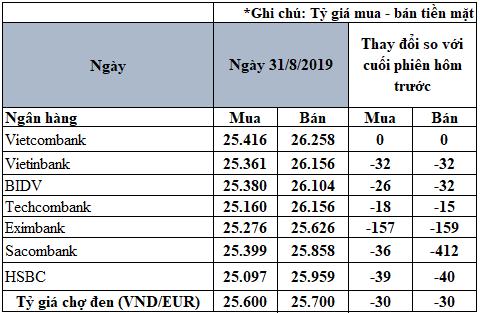 Tỷ giá đồng Euro hôm nay (31/8): Giá Euro trong nước tiếp tục giảm sâu - Ảnh 2.